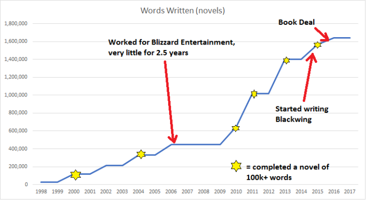words-written-graph