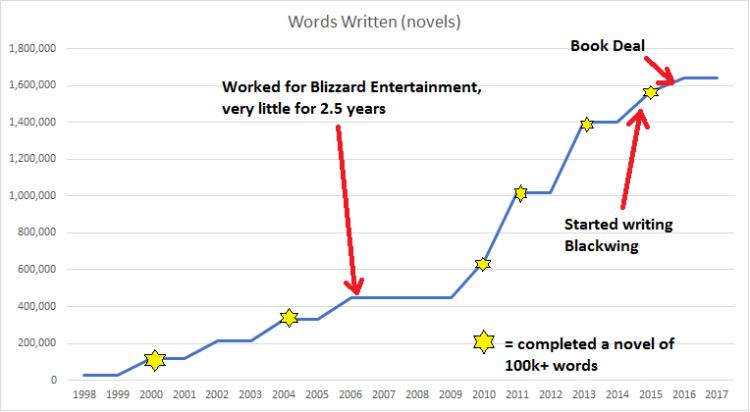 words-written-graph