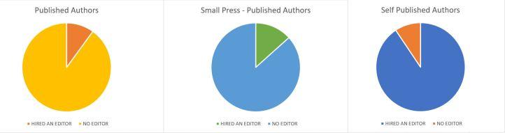 Author Poll Graphs